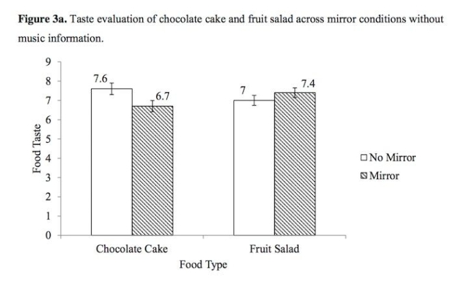 chocolate-cake-vs-fruit-salad